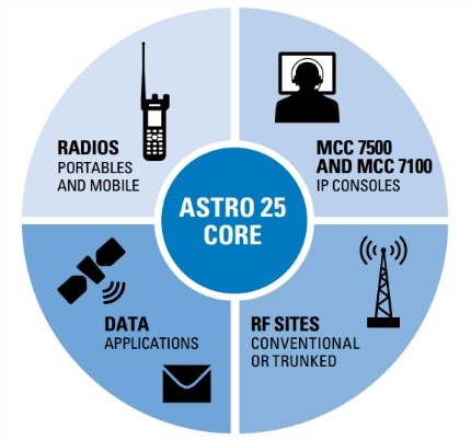 Motorola ASTRO 25 Digital  P25 Multi Site Repeater System